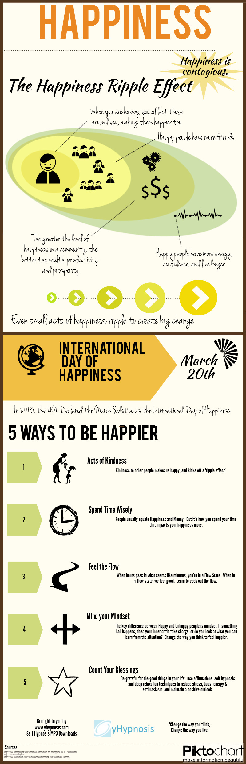 Infographic on Happiness