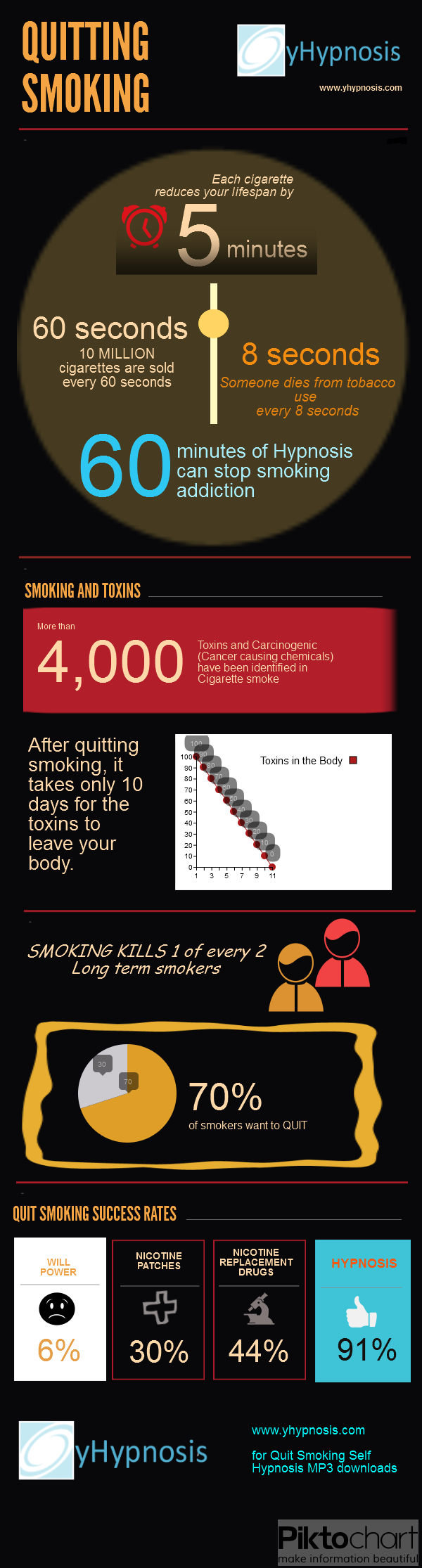 Quitting Smoking Infographic